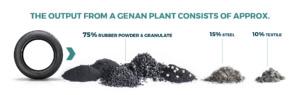 genan, plant, output
