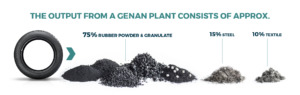 genan, plant, rubber powder, granulate