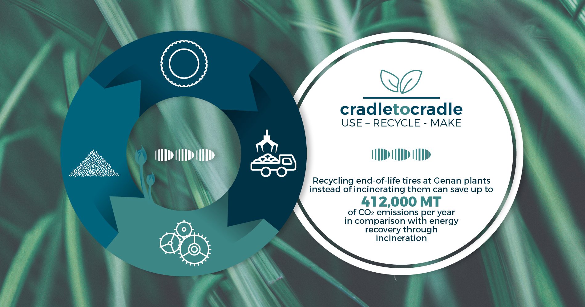 Genan cradle-to-cradle - climate-friendly recycling of end-of-life tires